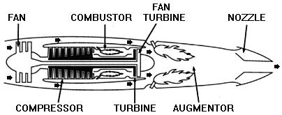 Turbofan Low Bypass Turbofans | RM.