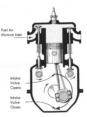 Intake on 4 Stroke Cycle Animation
