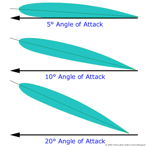Angle of attack #
